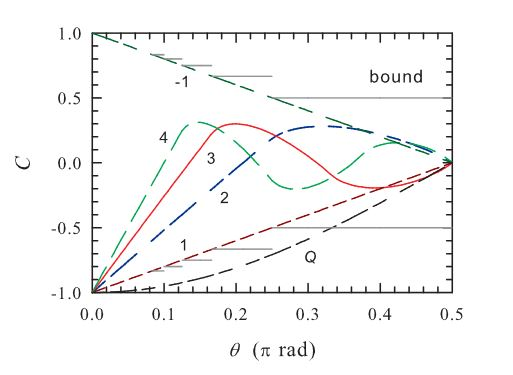 Anti-correlations produced by the quantum singlet compared to bounds on the anti-correlations obtainable from local hidden variable theories and to specific LHV theories