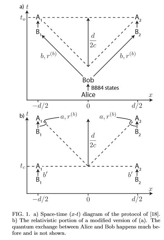 Bit commitment using quantum information and relativistic signalling constraints